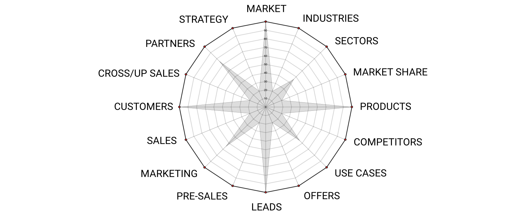 sales performance check chart by business as an art