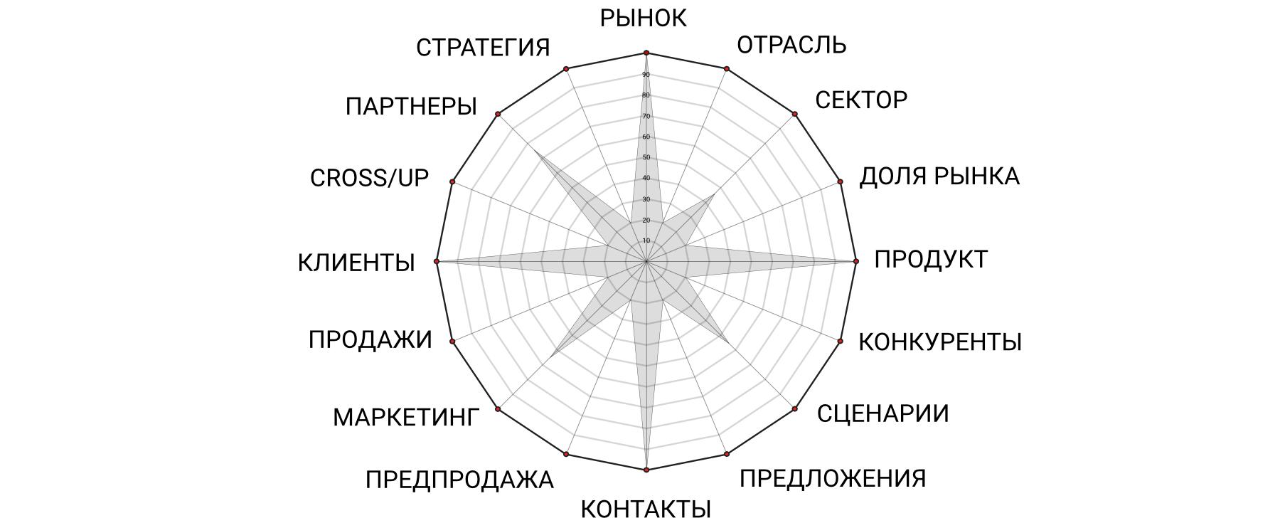 Smart Citi Enterprise Sales Check Form RUS